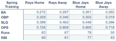 Rays and Blue Jays Spring Training offensive statistics.