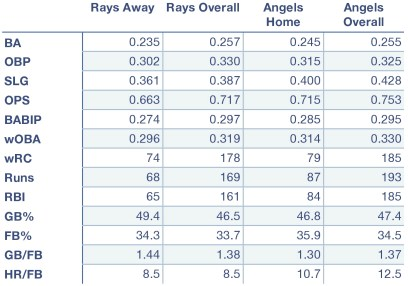 Rays and Angels offensive production at home, away, and overall.