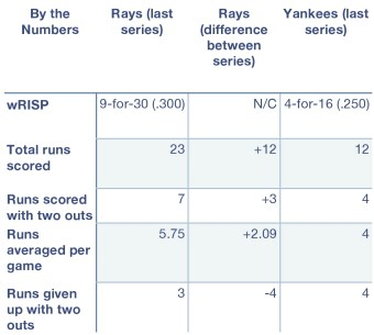Rays and Yankees, by the numbers.