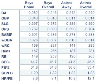 Rays and Astros offensive production at home, away, and overall.