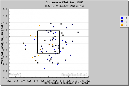 Strike zone plot with two strikes against righties. (Courtesy of Brooks Baseball)