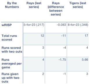 Rays and Tigers, by the numbers.