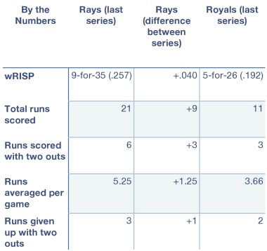 Rays and Royals, by the numbers.