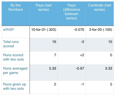Rays and Cardinals, by the numbers.