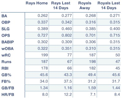 Rays and Royals offensive production at home, away, and over the last 14 days.