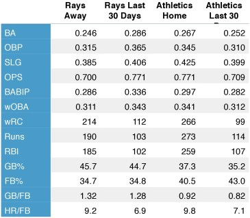 Rays and Athletics offensive production (at home, away, and over the last 30 days).