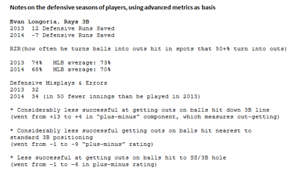 Why is Evan Longoria's Defensive Runs Saved total down so much in 2014? (Courtesy of Mark Simon/ESPN)