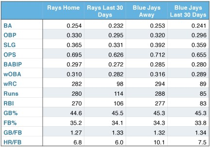 Rays and Blue Jays offensive production (at him, away, and over the last 30 days).