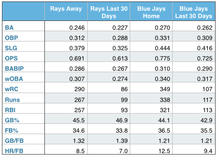 Rays and Blue Jays offensive production (at home, away, and over the last 30 days).
