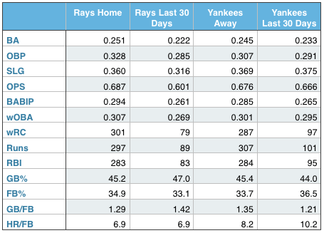 Rays and Yankees offensive production (at home, away, and over the last 30 days).