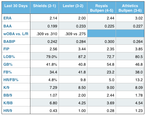 James Shields, Jon Lester, and the Royals and Athletics bullpen (over the last 30 days).
