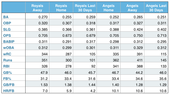 Royals and Angels offensive production (at home, away, and over the last 30 days).