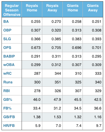 Royals and Giants regular season offensive production (at home and away).