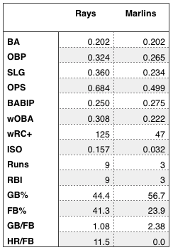 Rays and Marlins regular season offensive numbers.