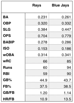 Rays and Blue Jays offensive production.