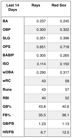 Rays and Red Sox offensive numbers (over the last 14 days).