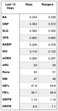Rays and Rangers offensive production over the last 14 days.