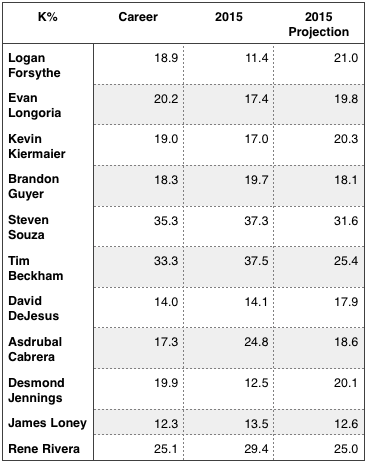 Rays everyday players strikeout rates after 60 at-bats (and compared to their career numbers and season projections).