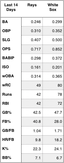 Rays and White Sox offensive production over the last 14 days.