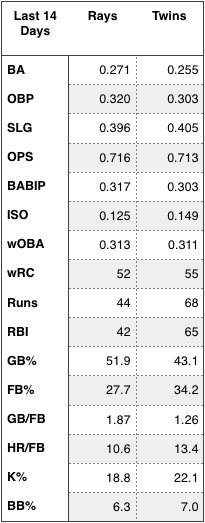 Rays and Twins offensive numbers over the last 14 days.