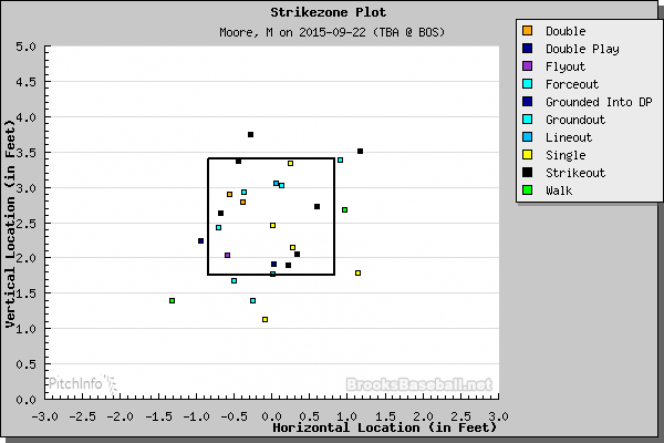 Matt Moore at-bat outcomes. (Credit: Brooks Baseball)