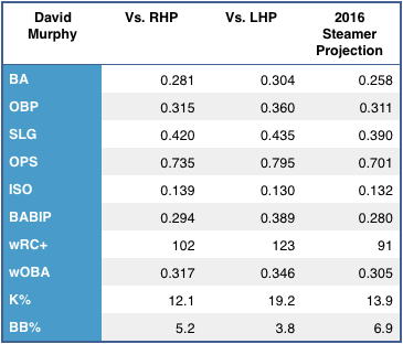 David Murphy's left/right splits, and 2015 Steamer projection. (Source: FanGraphs)