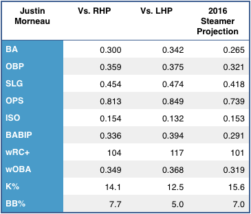 Justin Morneau's left/right splits, and 2015 Steamer projection. (Source: FanGraphs)