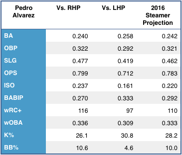 Pedro Alvarez's left/right splits, and 2015 Steamer projection. (Source: FanGraphs)