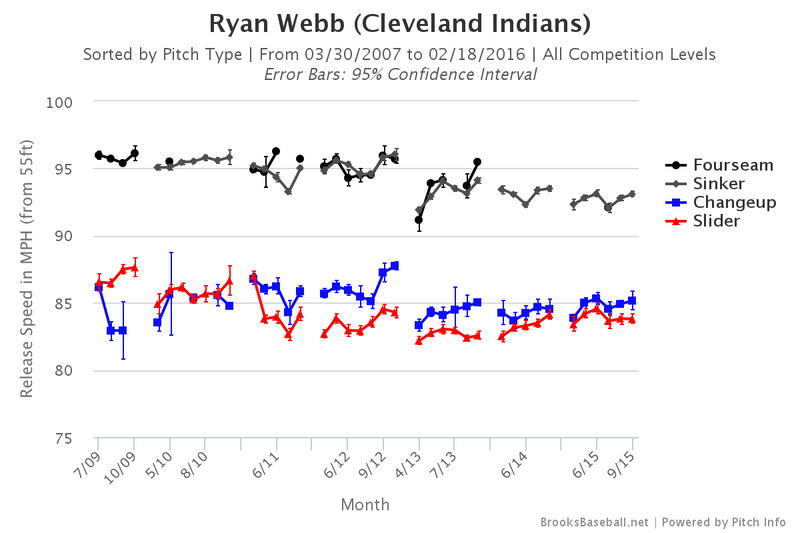 Ryan Webb pitch velocity chart. (Credit: Brooks Baseball)