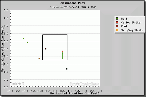 Yes, that pitch right there.