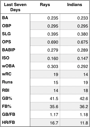 Rays and Indians offensive production over the last seven days.