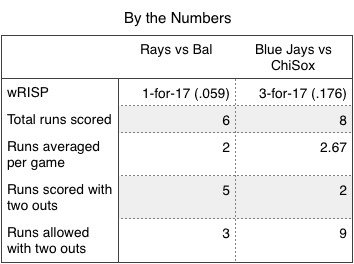 Rays and Blue Jays (by the numbers).