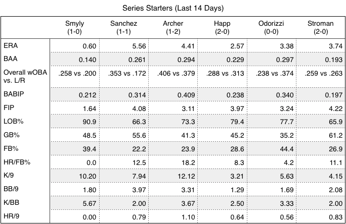 Rays and Orioles series starters (last 14 days).