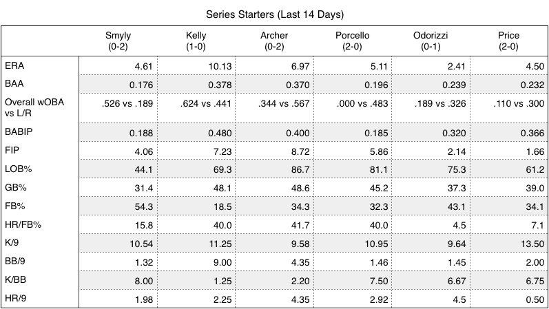 Rays and Red Sox series starters (over the last 14 days).