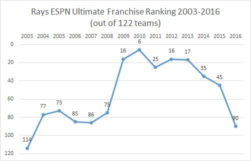 (Screen grab courtesy of Tampa Bay Baseball Market)