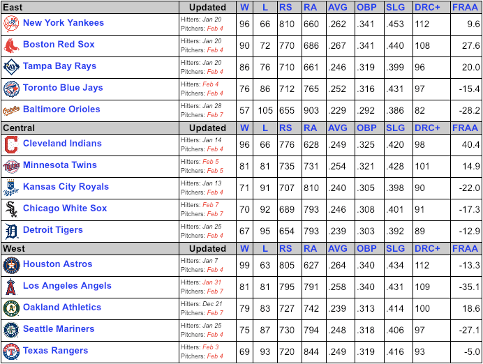 Rays 2019 PECOTA projections Archives - X-Rays Spex