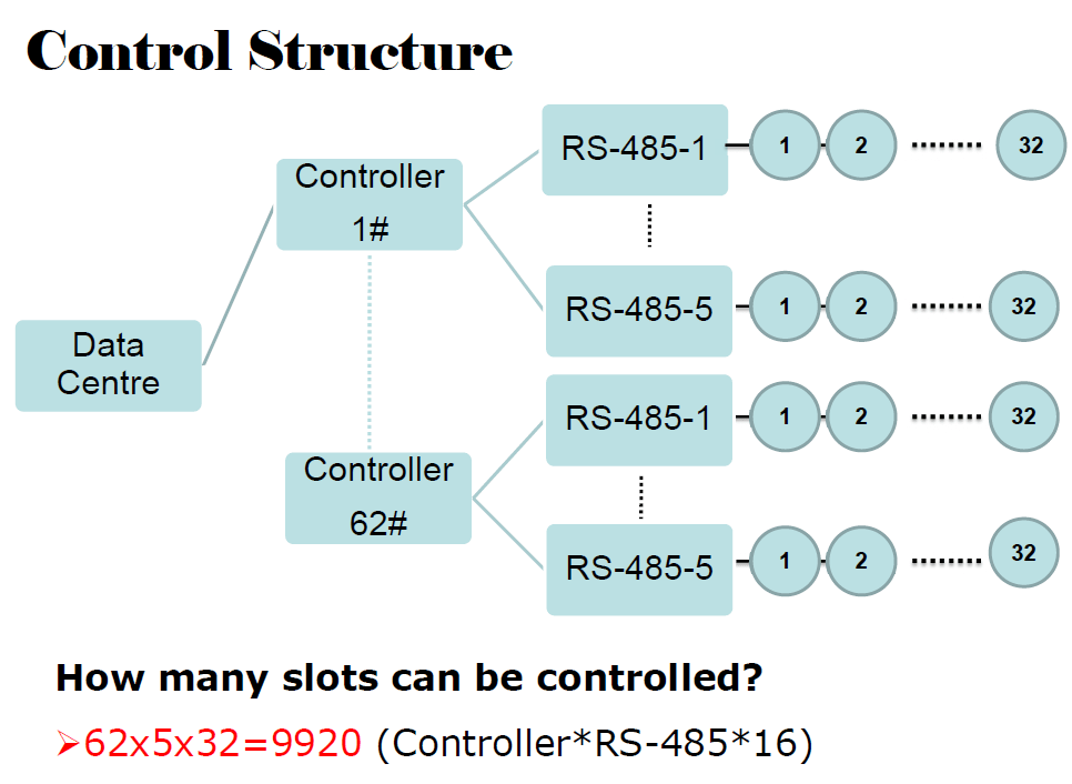 Parking Guidance System Control Structure.png