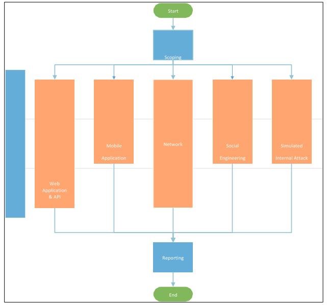FedRamp_penetration_test