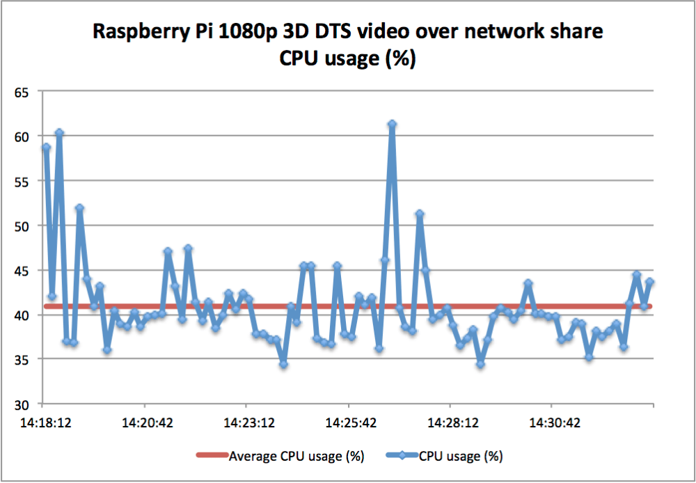 Raspberry Pi - OpenELEC 3D 1080p DTS video playback performance test (2/6)