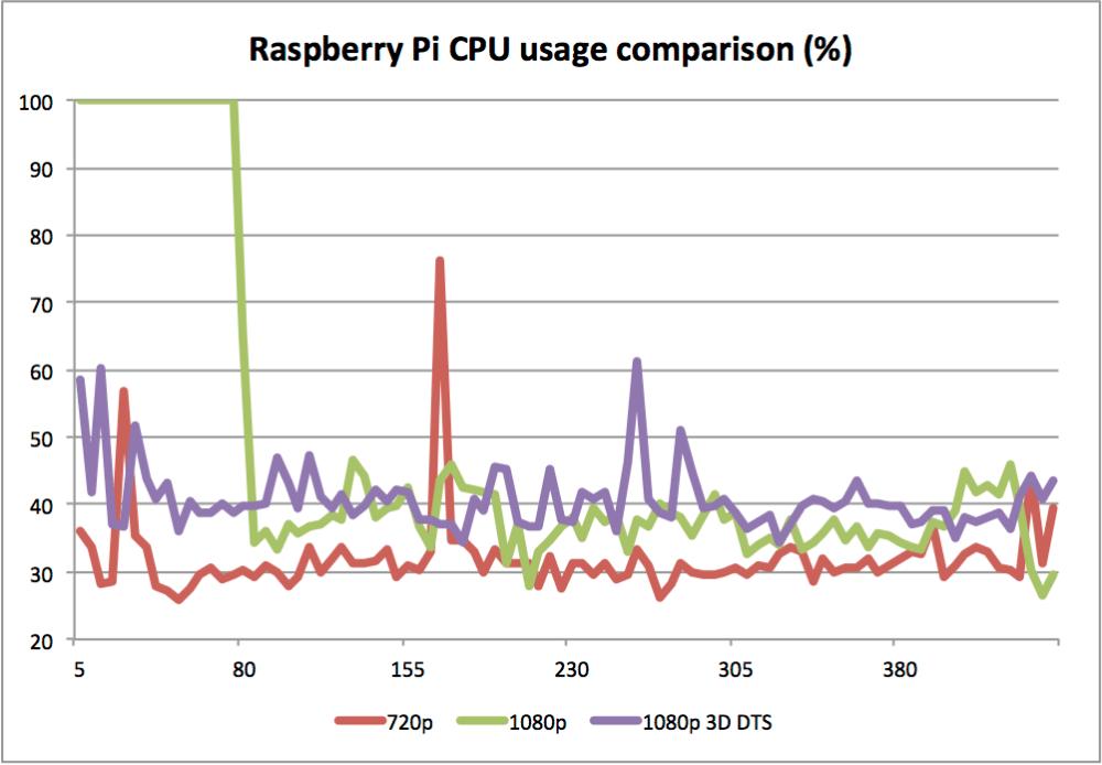 Raspberry Pi - OpenELEC 3D 1080p DTS video playback performance test (6/6)