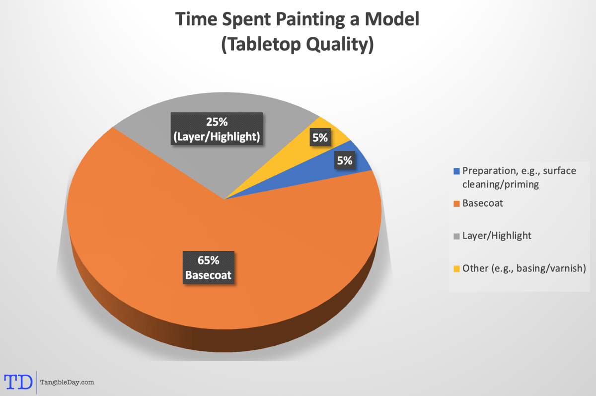 How Do I Speed Paint a Miniature? [Infographics]