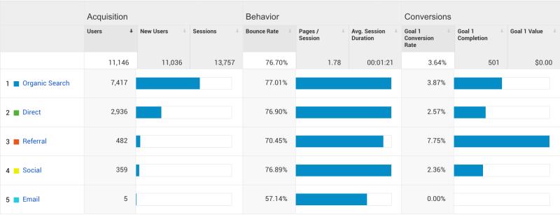 Google Analytics in UX.