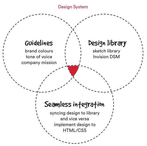 Design system overview.