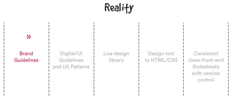 Reality of design systems.