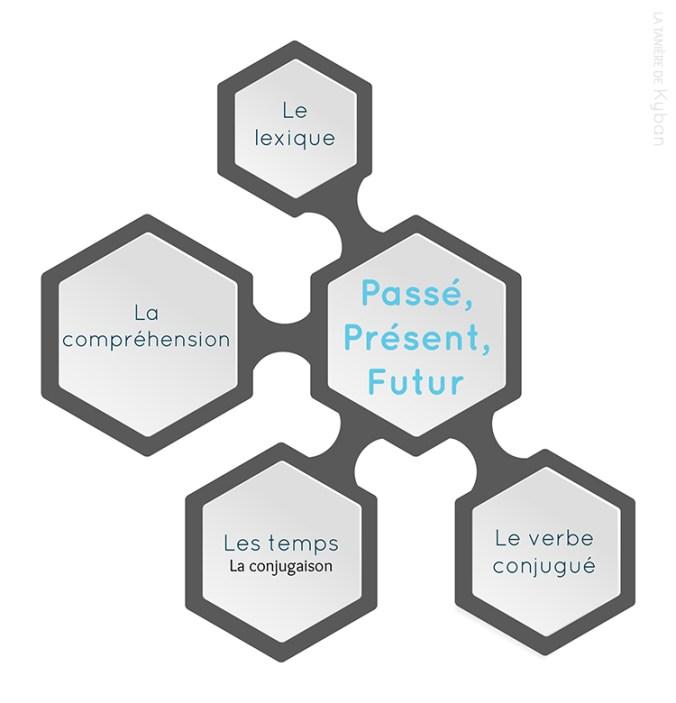 Infographique sur la notion de passé, présent et futur : temps, conjugaison, verbe, compréhension, lexique.