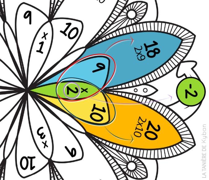 Explications mandala des tables de multiplication de 9 et 10