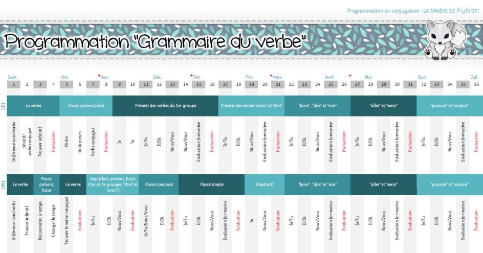 Programmation en conjugaison (grammaire du verbe) pour CE1 et CM1