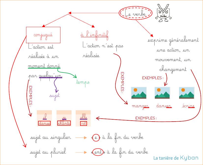 Carte mentale sur le verbe en CP