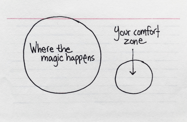 Your comfort zone and where the magic really happens