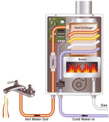 How Dose a Gas Tankless Water Heater Work